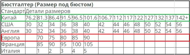 Размер бюстгалтеров